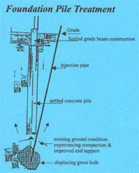 compaction grouting chart