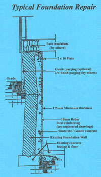 foundation repair chart